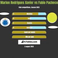 Marlon Rodrigues Xavier vs Fabio Pacheco h2h player stats