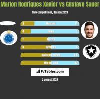 Marlon Rodrigues Xavier vs Gustavo Sauer h2h player stats