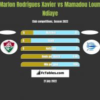 Marlon Rodrigues Xavier vs Mamadou Loum Ndiaye h2h player stats