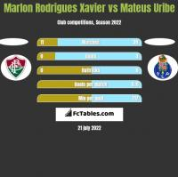 Marlon Rodrigues Xavier vs Mateus Uribe h2h player stats