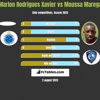 Marlon Rodrigues Xavier vs Moussa Marega h2h player stats