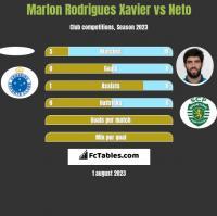 Marlon Rodrigues Xavier vs Neto h2h player stats