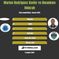Marlon Rodrigues Xavier vs Nwankwo Obiorah h2h player stats
