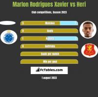 Marlon Rodrigues Xavier vs Heri h2h player stats