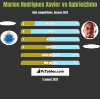 Marlon Rodrigues Xavier vs Gabrielzinho h2h player stats