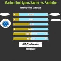 Marlon Rodrigues Xavier vs Paulinho h2h player stats
