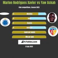 Marlon Rodrigues Xavier vs Yaw Ackah h2h player stats