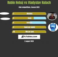 Rubin Hebaj vs Vladyslav Kulach h2h player stats