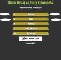 Rubin Hebaj vs Yuriy Kolomoets h2h player stats