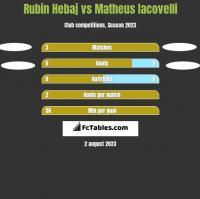 Rubin Hebaj vs Matheus Iacovelli h2h player stats