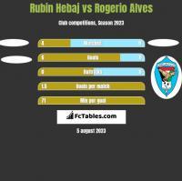 Rubin Hebaj vs Rogerio Alves h2h player stats