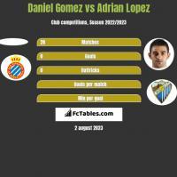 Daniel Gomez vs Adrian Lopez h2h player stats