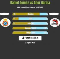 Daniel Gomez vs Aitor Garcia h2h player stats