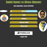 Daniel Gomez vs Alvaro Gimenez h2h player stats