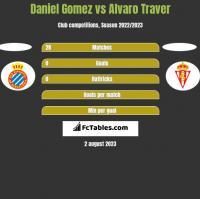 Daniel Gomez vs Alvaro Traver h2h player stats