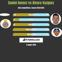 Daniel Gomez vs Alvaro Vazquez h2h player stats