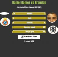Daniel Gomez vs Brandon h2h player stats