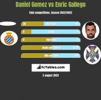 Daniel Gomez vs Enric Gallego h2h player stats