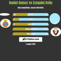 Daniel Gomez vs Ezequiel Avila h2h player stats