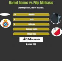 Daniel Gomez vs Filip Malbasic h2h player stats