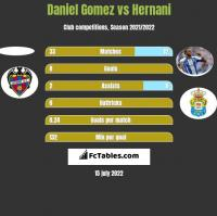 Daniel Gomez vs Hernani h2h player stats