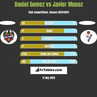 Daniel Gomez vs Javier Munoz h2h player stats