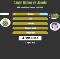 Daniel Gomez vs Joselu h2h player stats