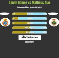 Daniel Gomez vs Matheus Aias h2h player stats