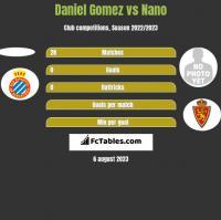 Daniel Gomez vs Nano h2h player stats