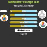 Daniel Gomez vs Sergio Leon h2h player stats