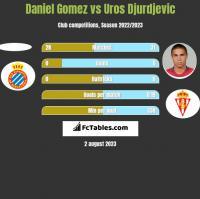 Daniel Gomez vs Uros Djurdjevic h2h player stats