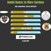 Daniel Gomez vs Marc Cardona h2h player stats
