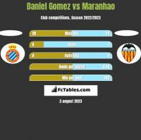 Daniel Gomez vs Maranhao h2h player stats
