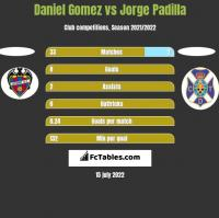 Daniel Gomez vs Jorge Padilla h2h player stats
