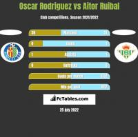 Oscar Rodriguez vs Aitor Ruibal h2h player stats