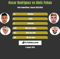 Oscar Rodriguez vs Aleix Febas h2h player stats