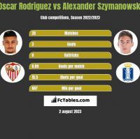 Oscar Rodriguez vs Alexander Szymanowski h2h player stats