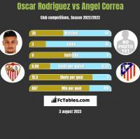 Oscar Rodriguez vs Angel Correa h2h player stats