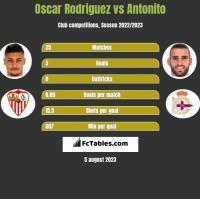 Oscar Rodriguez vs Antonito h2h player stats