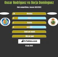 Oscar Rodriguez vs Borja Dominguez h2h player stats