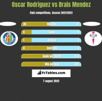 Oscar Rodriguez vs Brais Mendez h2h player stats