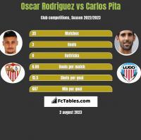 Oscar Rodriguez vs Carlos Pita h2h player stats