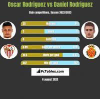 Oscar Rodriguez vs Daniel Rodriguez h2h player stats