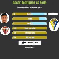 Oscar Rodriguez vs Fede h2h player stats