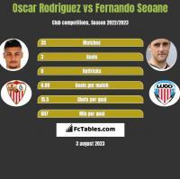 Oscar Rodriguez vs Fernando Seoane h2h player stats