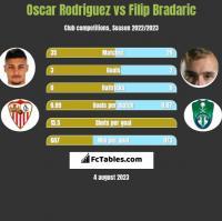 Oscar Rodriguez vs Filip Bradaric h2h player stats