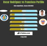 Oscar Rodriguez vs Francisco Portillo h2h player stats