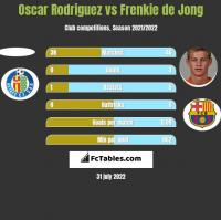 Oscar Rodriguez vs Frenkie de Jong h2h player stats