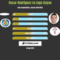 Oscar Rodriguez vs Iago Aspas h2h player stats