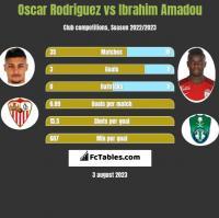Oscar Rodriguez vs Ibrahim Amadou h2h player stats